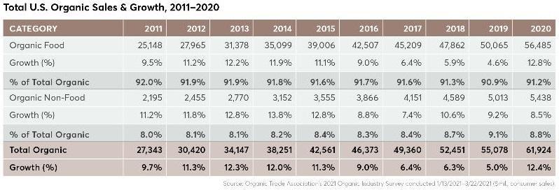 Total U.S. Organic Sales & Growth, 2011-2020