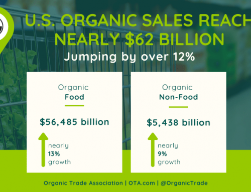 Organic Sales Soar to New Heights in 2020
