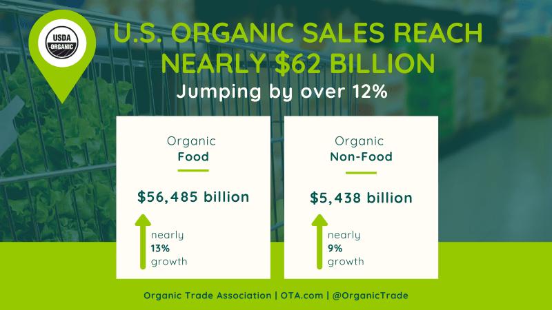 U.S. Organic Sales chart